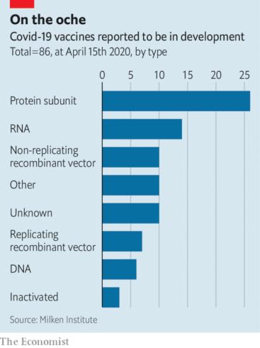 Covid-19 vaccines reported in development
