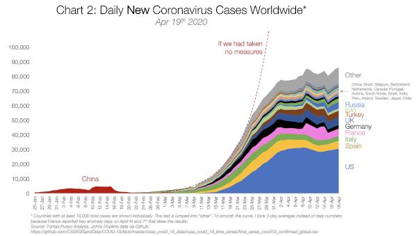 Daily news Coronavirus cases
