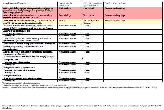 Vaccin Covid-19   limitations