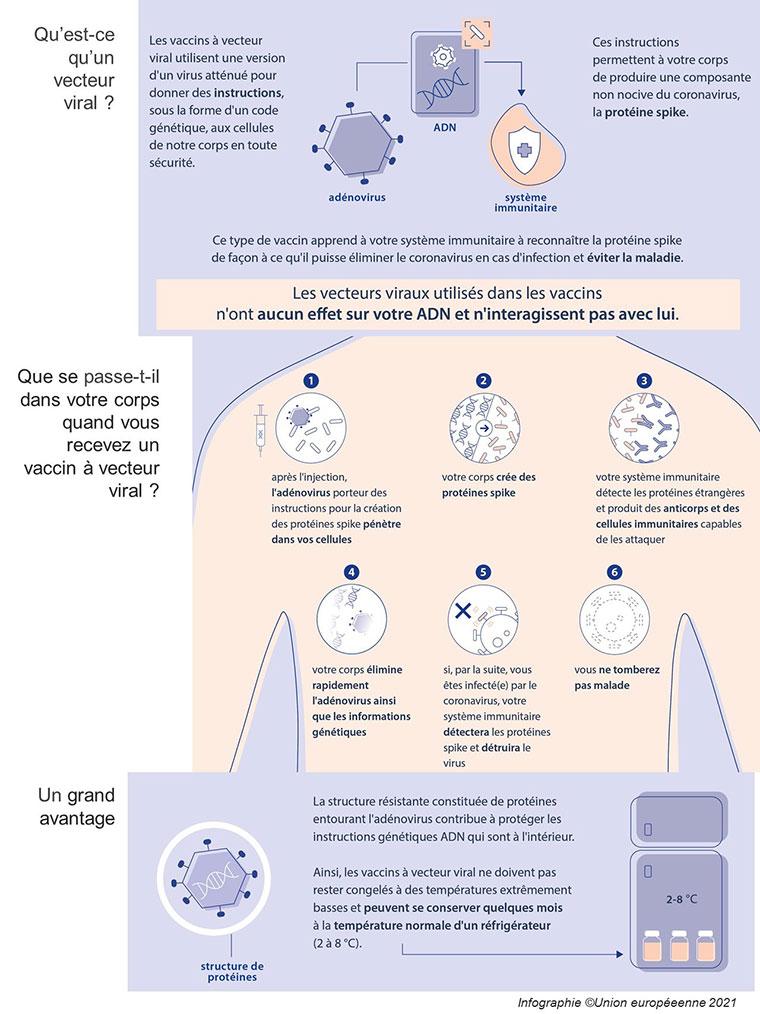 Comment fonctionne le vaccin AstraZeneca