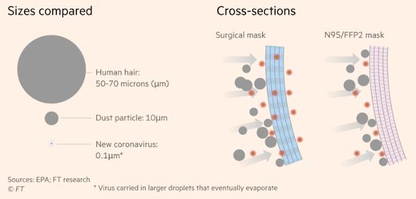 Masques - taille du virus