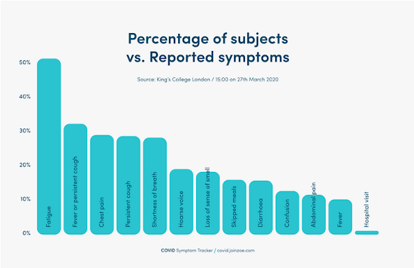 Pourcentage of subjects vs reported symptoms