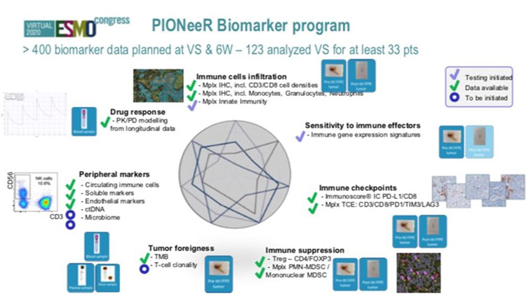 POINeer Biomarker program