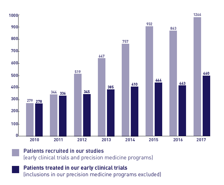 Patients recruited in DITEP trials