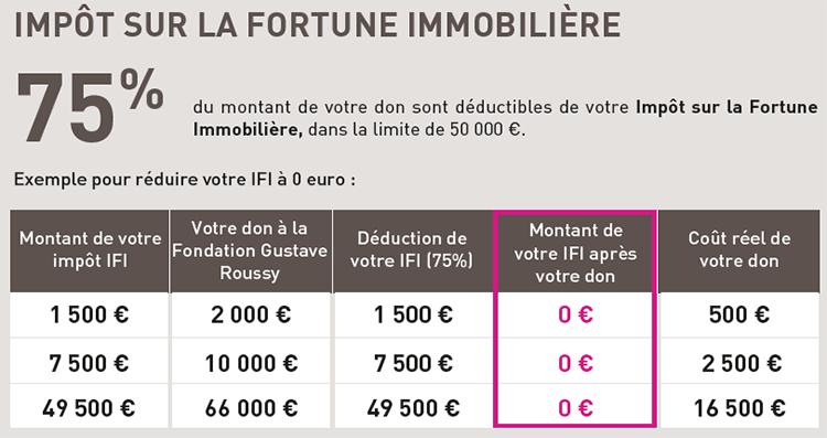 Impôt sur la Fortune Immobilière - tableau