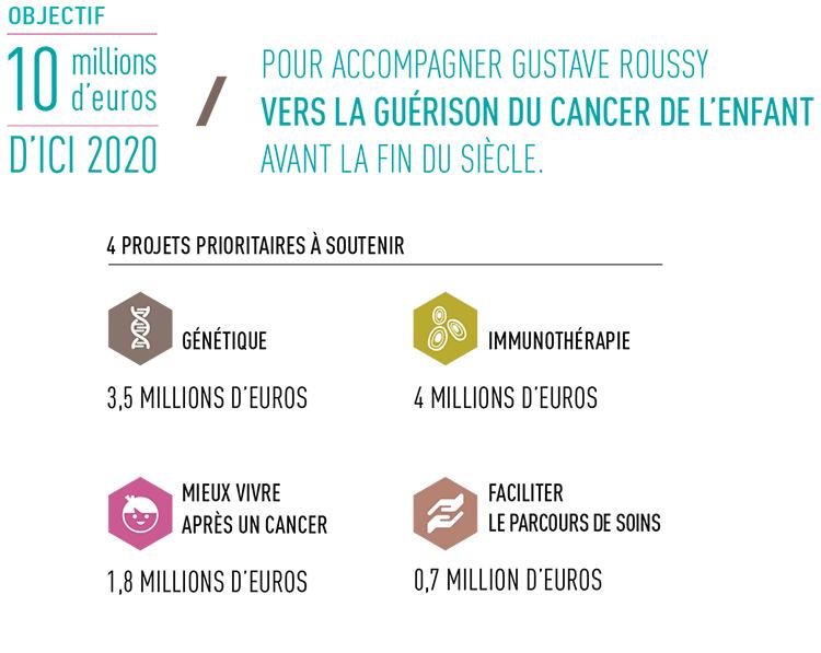 Guérir le cancer de l'enfant au 21e siècle