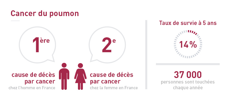Infographie cancer du poumon