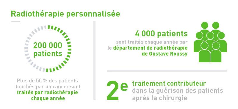 Infographie radiothérapie