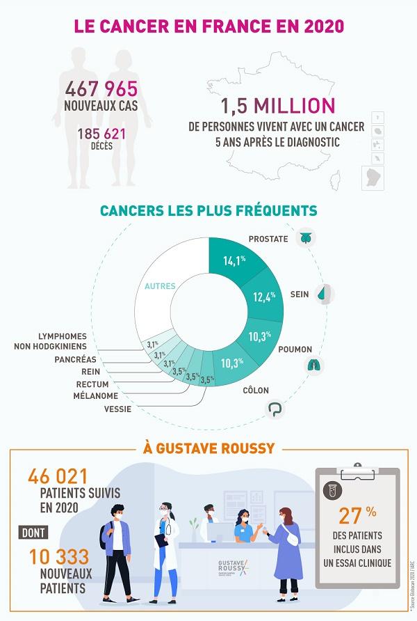 Le cancer en France en 2020