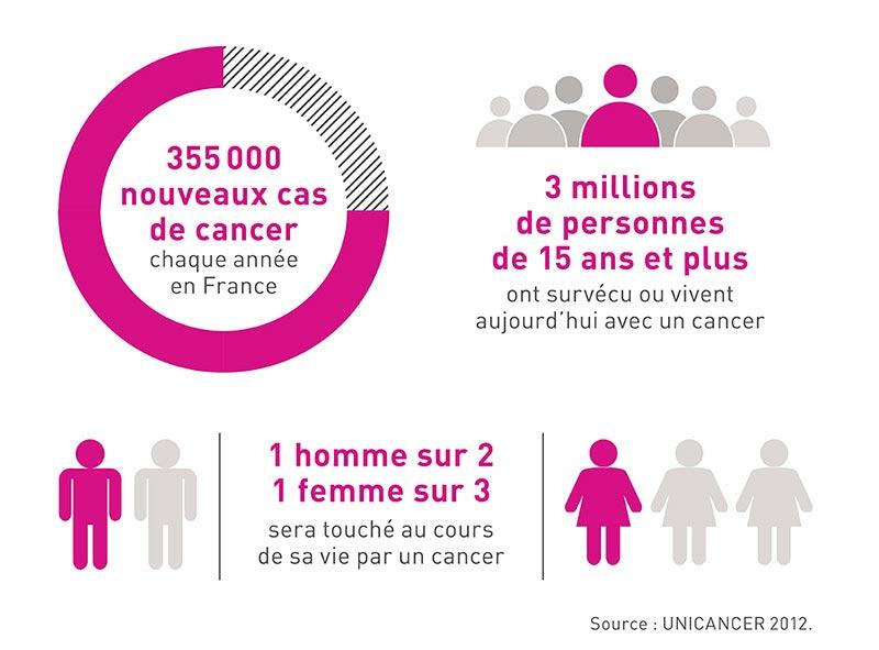 Infographie Mieux vivre le cancer