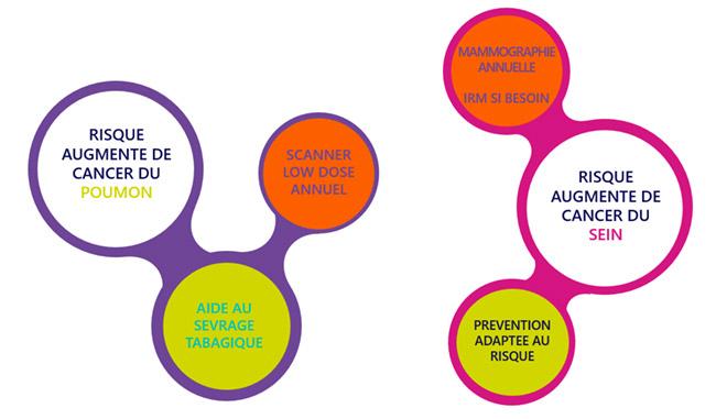 Dépistage et prévention personnalisés