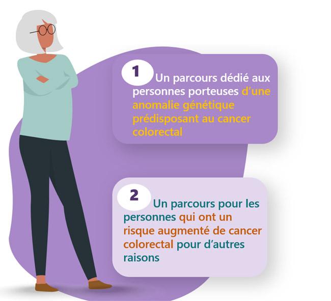 risque augmenté de cancer colorectal