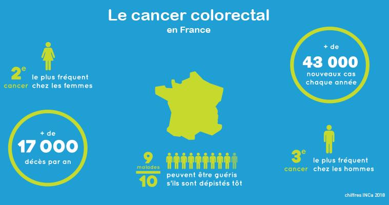 Les chiffres-clés du cancer colorectal en France