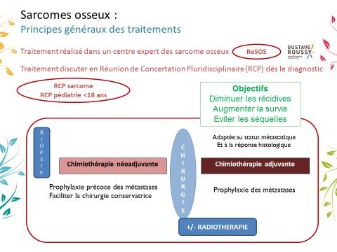 Principes généraux des traitements des tumeurs osseuses